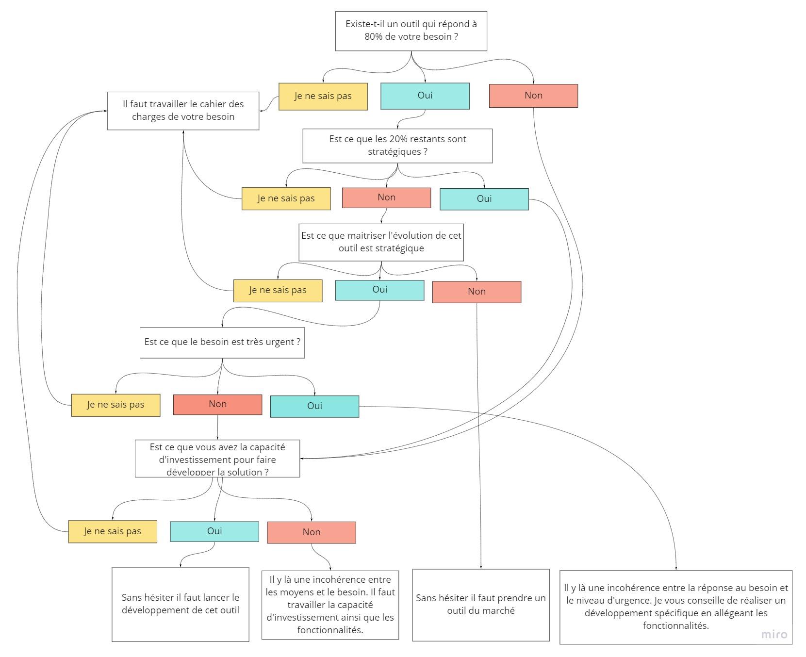 arbre de decision