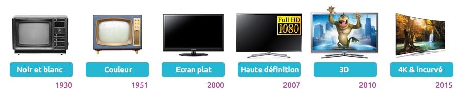 evolution-televiseurs