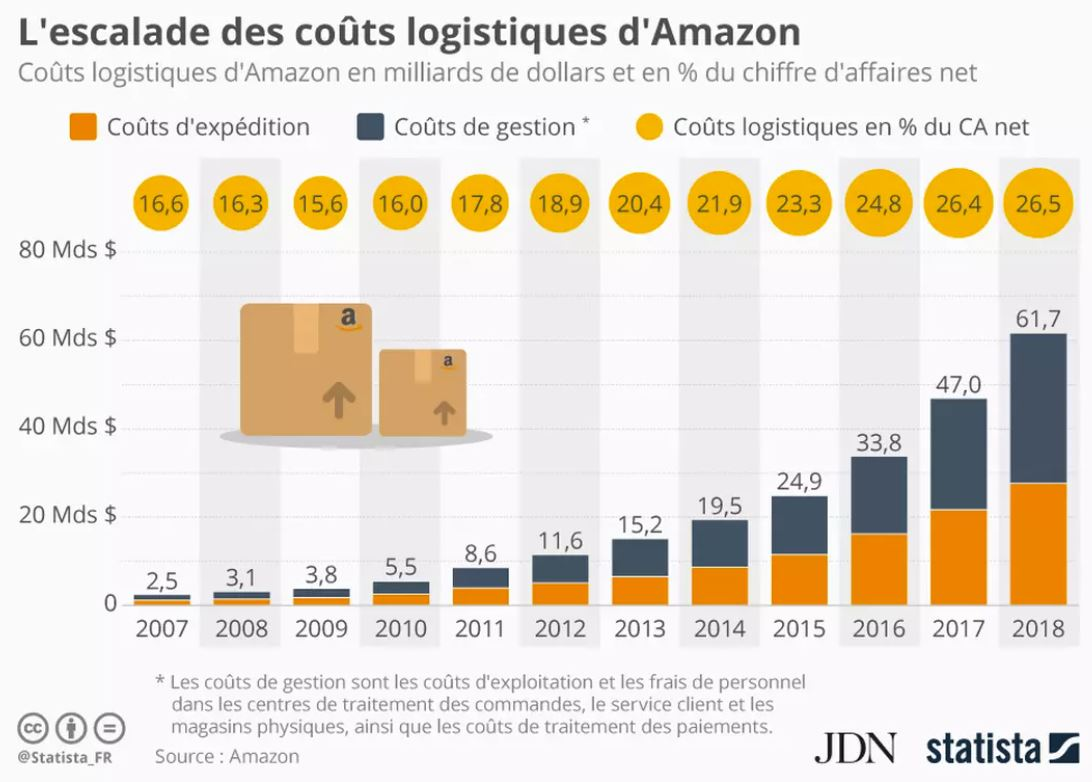 amazon_couts_log