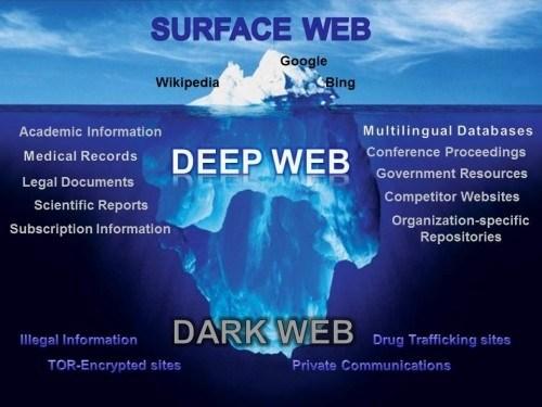 deepweb-vs-darkweb