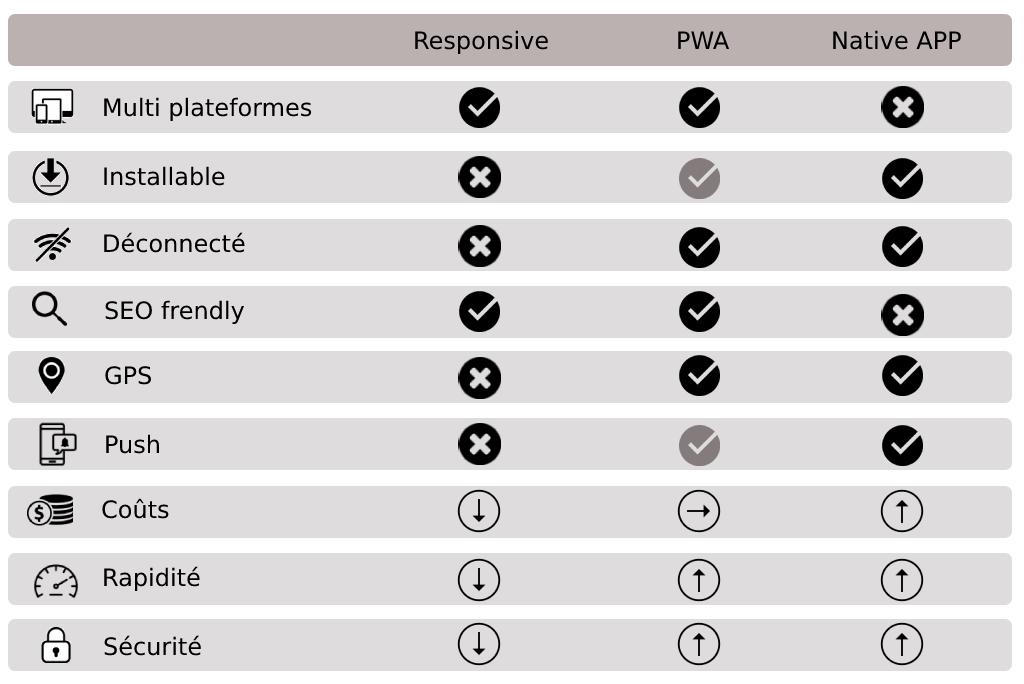 comparatif_responsive_pwa_native